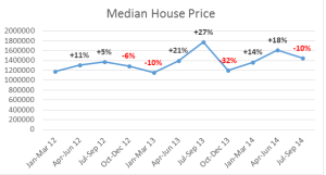 Median house prices Mosman Park January 2012 - September 2014