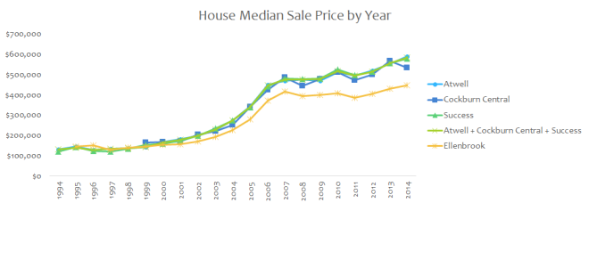house sale price TOD