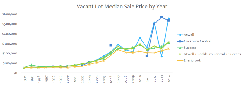 vacant lot sales TOD