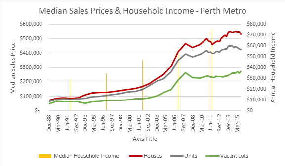 blog 8 household income and sales price
