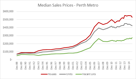 blog 8 median sales price perth graph 1