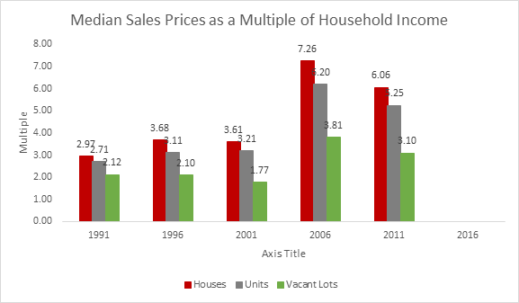 blog 8 median sales price