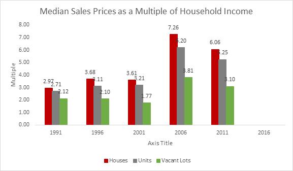 blog 8 median sales price