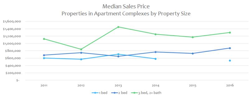bedroom sales