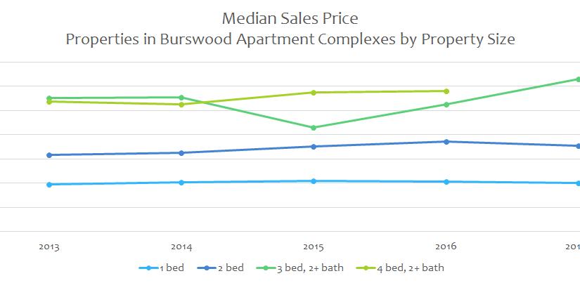 Burswood premium continues